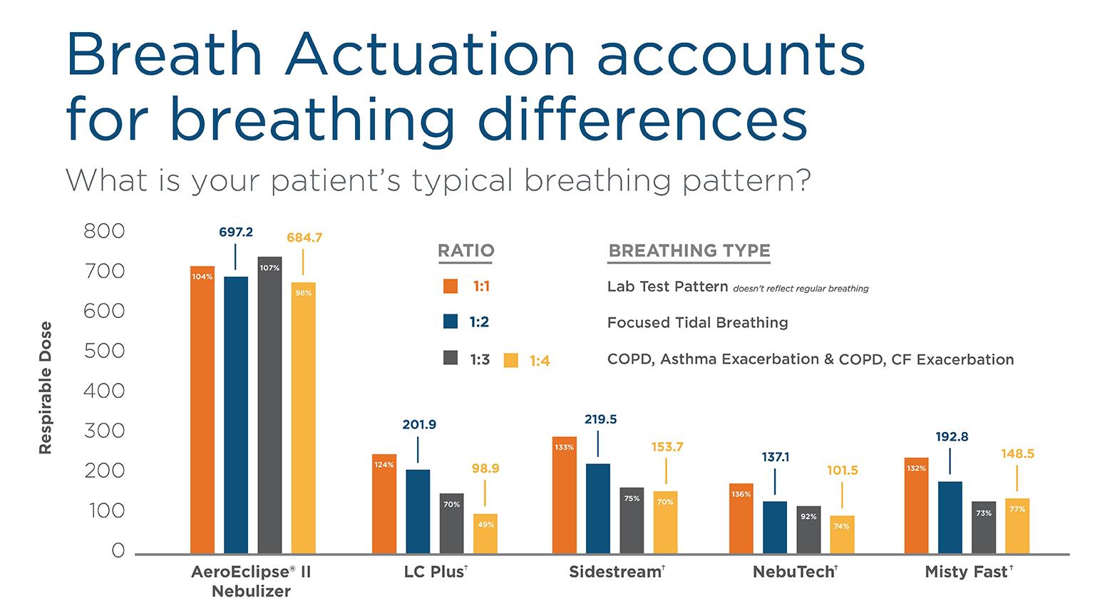 Respirable Dose Graph